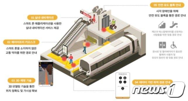 베리어프리 내비게이션(부산시 제공) © 뉴스1