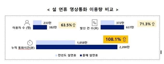 """""""귀향 대신 온택트 세배""""…설연휴 무료영상통화 2배↑"""