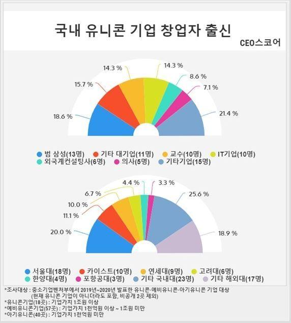 스타트업 성공도 학벌·인맥?…'SKY·대기업' 출신이 대세