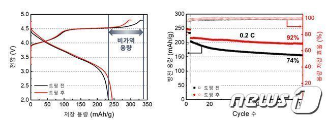 바나듐 이온 도핑 전후 양극소재의 산소 반응으로 인한 비가역 용량 차이(좌) 및 사이클 수명 성능(우)(제공:KAIST)© 뉴스1