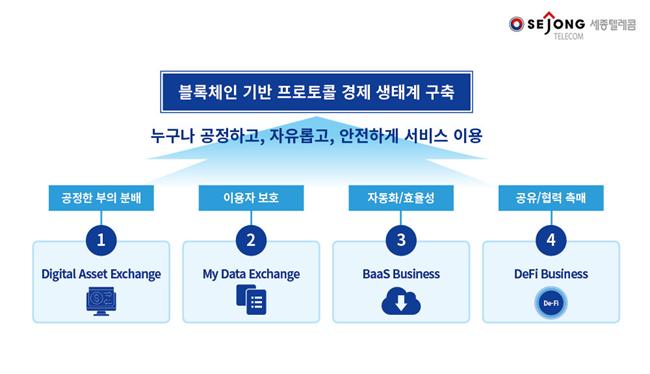 세종텔레콤, 블록체인 사업화…'블루브릭' 로드맵 추진