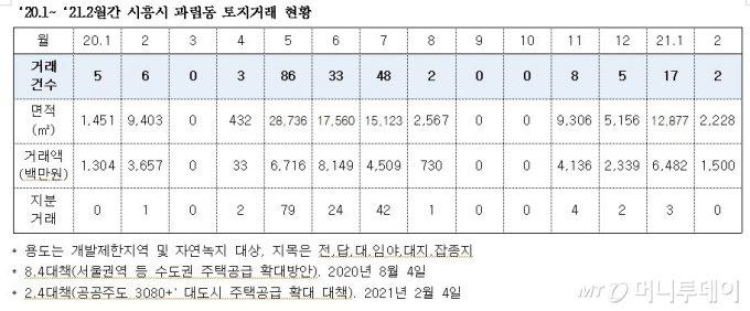 LH직원도 투자한 시흥 땅거래..대책 발표전 14건→167건 폭증