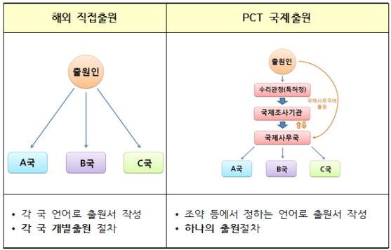 해외 '직접 출원'과 'PCT 출원' 절차 비교./자료제공=특허청