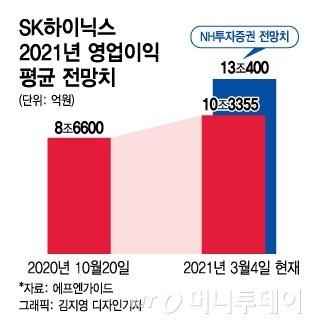 D램 호황에 '돈쭐' 예약…'인텔 인수' 부담 덜어낸 최태원