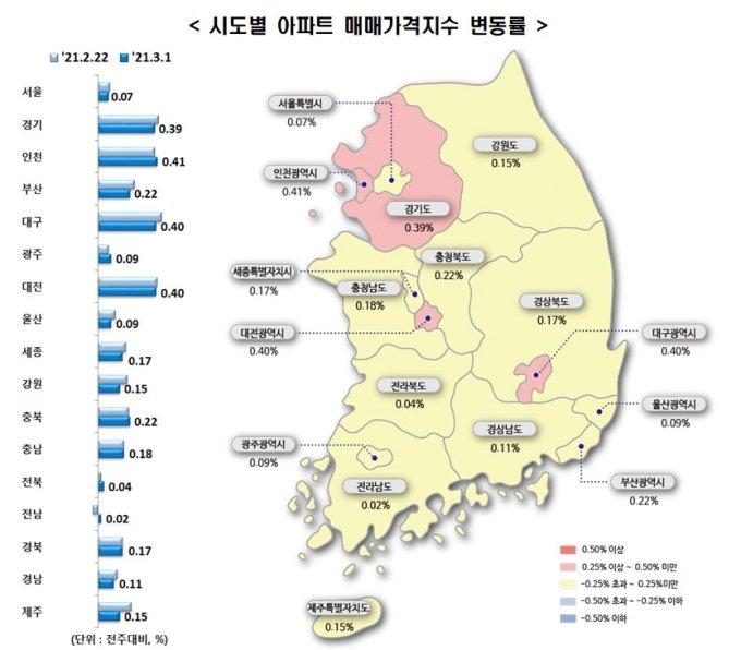 2·4대책 발표 후 4주 연속 서울 아파트값 상승률 '내림세'