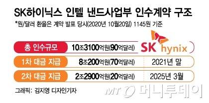 """""""올해 13조 번다"""" D램 호황 앞서본 최태원의 '인텔 인수'"""