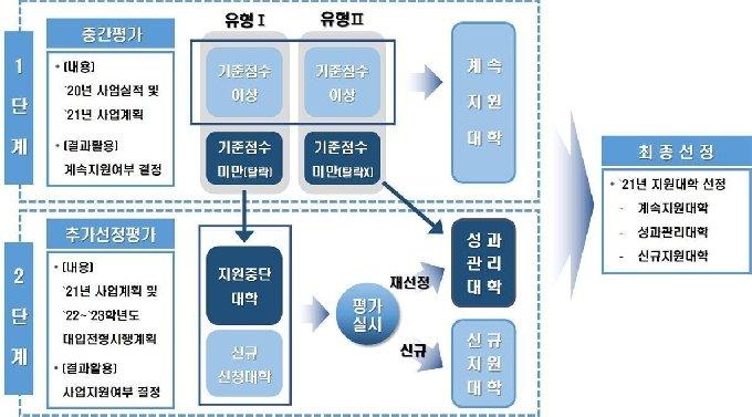 2021년 고교교육 기여대학 지원사업 평가구조 (교육부 제공) © 뉴스1