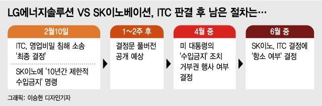"""美 ITC """"SK, LG 영업비밀 22개 훔쳐…10년내 독자개발 못할 일"""""""