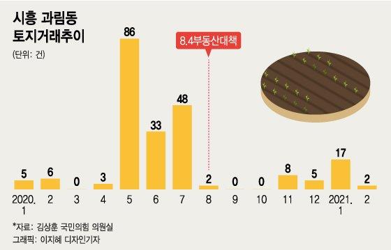 """""""차라리 신도시 취소됐으면…"""" 시흥 과림동 주민들이 뿔난 이유"""