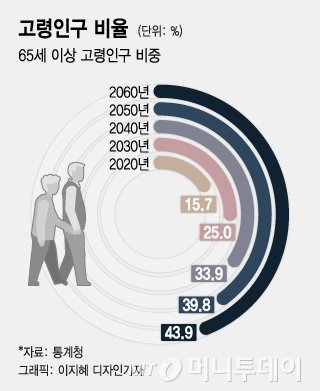 """""""노인정에선 70세가 막내""""…80세 이상 '200만명 시대'"""