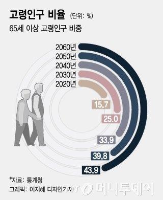 """늙어가는 대한민국…""""노인정에선 70세가 막내"""""""