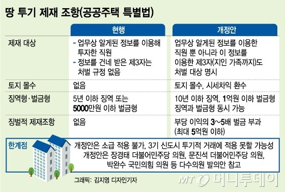 LH 땅투기 1차 조사 11일 공개..'셀프조사' 논란에 검찰 등판?