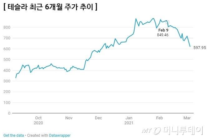 테슬라 주가(단위: 미국달러). 비트코인 매입 발표 이후인 2월9일부터 주가는 30%가량 내려와 있다.