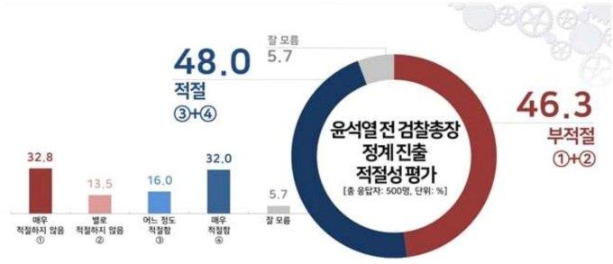 윤석열 정계 진출에 '적절' 48.0% vs '부적절' 46.3%