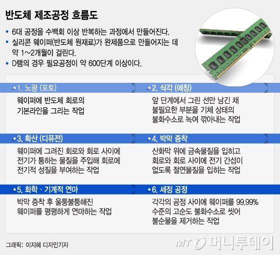 삼성 美반도체 셧다운 손실 수천억 전망…조기가동 왜 안 되나