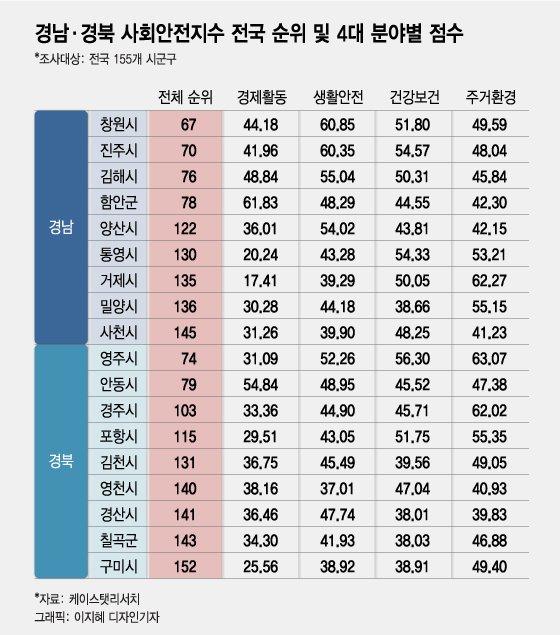 치안·소방 '단디' 잡은 창원·진주…전국구 안전도시 입증