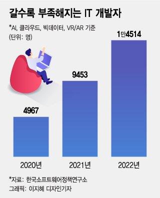 """개발자 뺏으려고 """"연봉 50% 더""""…대기업도 들썩들썩"""