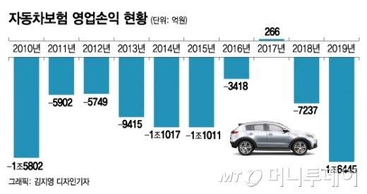 [단독]MG손보 16일부터 자동차보험료 2% 인상…줄줄이 오르나