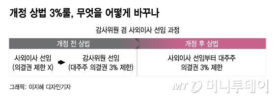 [단독]삼성 사외이사 연임 '비상'…의결권 자문사 반대 권고