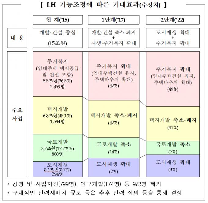 2015년 5월 나온 LH 기능조정방안. /사진=기획재정부