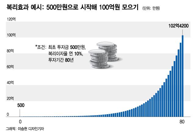 500만원 주식해서 100억 만들기…버핏의 대답은?