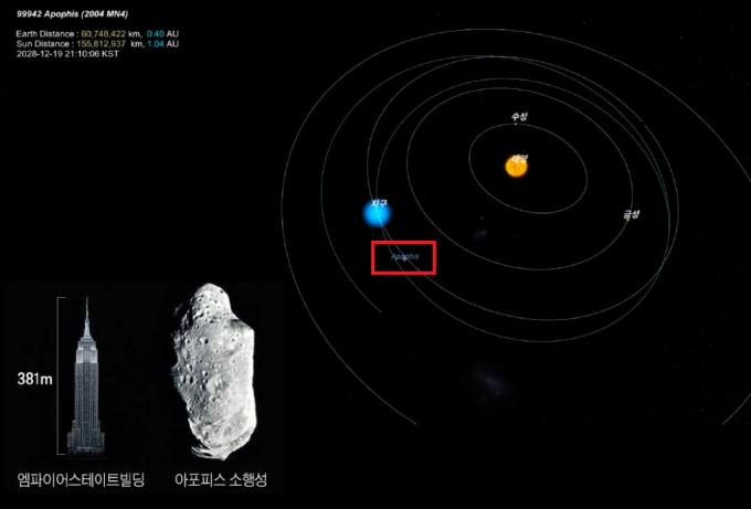 소행성 '아포피스' 궤도 예상도. /자료=한국천문연구원