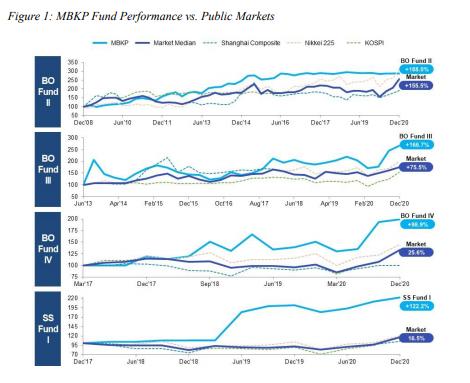 MBK, 작년 11개 기업에 17억달러 투자..16년간 16조 투자금 배분
