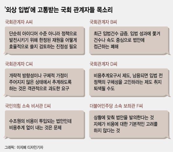 """비용추계 생각 않고…""""이슈 터졌다고 다음날 법안 낸다"""""""