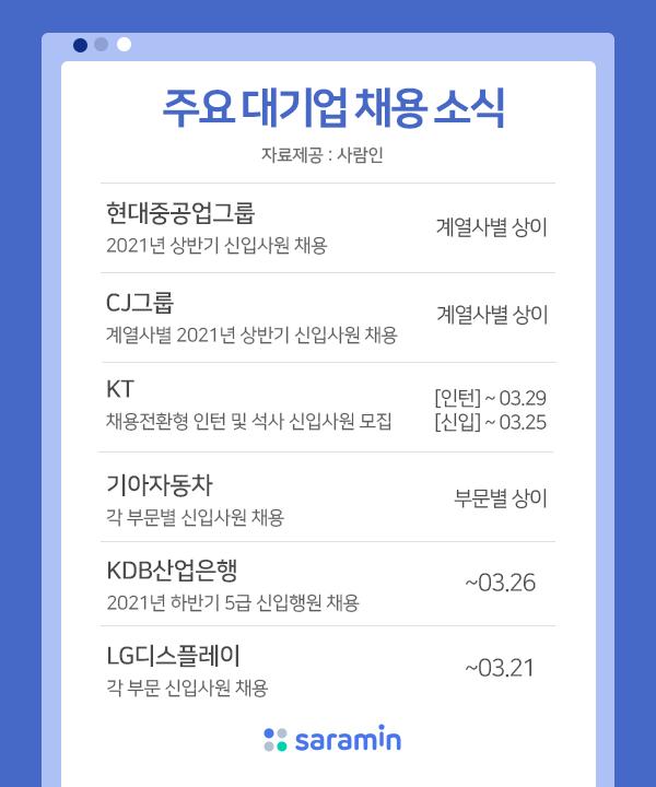 현대중공업·CJ·KT그룹 등 대기업 상반기 신입공채 열려