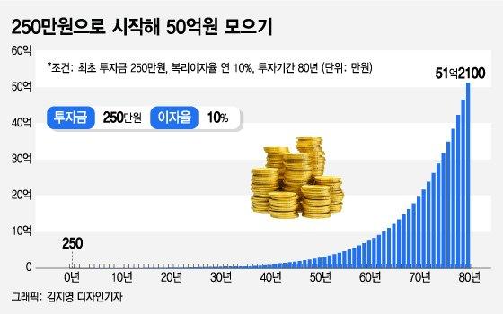 """""""250만원으로 50억 만든다""""…돈 버는 4가지 주식 투자법"""