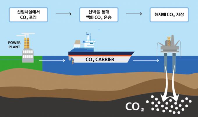 현대미포조선, CO₂ 운반선 개발한다…탈탄소 시장 선점
