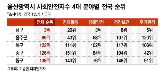 울산서 살기 좋은 곳, 남구 '최상' 울주군 '중'...하위권은 어디?