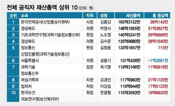 공직자 슈퍼리치 톱10은 누구?…김종갑 한전 사장 165억 1위