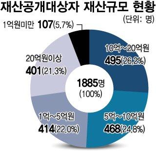 430억 늘어난 법원장, 45억 늘어난 시의원…비밀은 '비상장주식'