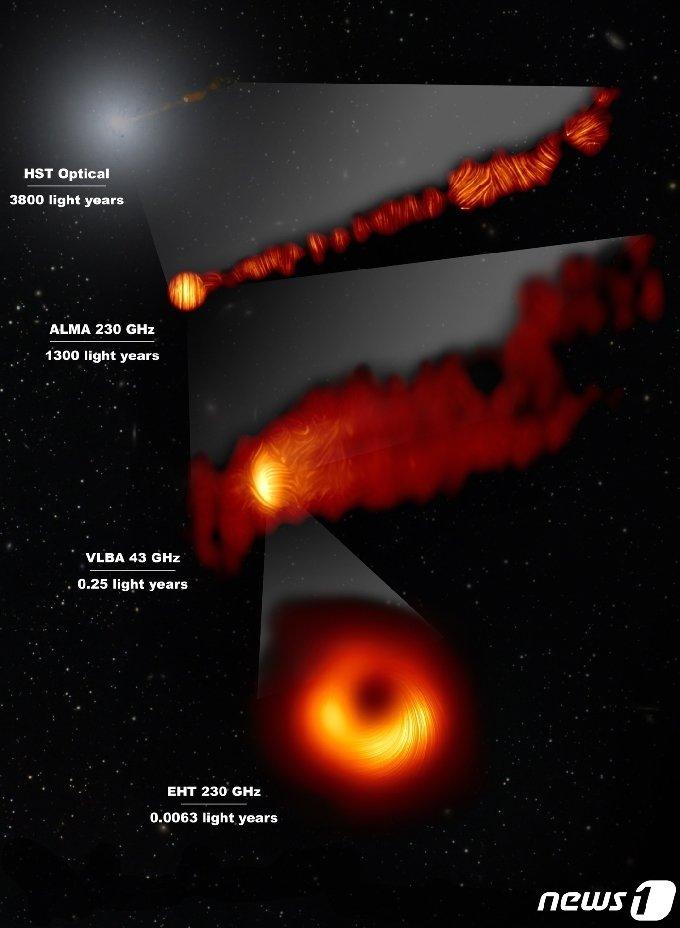 EHT 국제 공동연구팀이 공개한 M87 은하 중심에 있는 초대질량블랙홀의 편광영상. 나선형의 밝은 선들은 M87 블랙홀 주변의 자기장과 연관되어 있는 편광의 방향을 보여준다.(제공:천문연)© 뉴스1
