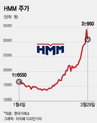 수에즈 사태에 치솟는 조선株…선박 '떴다' 소식에 해운주는 울상