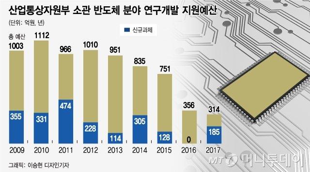 연고대 반도체학과 만든 삼성·SK…中은 대학마다 수백억 붓는다