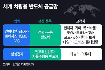 현대차도 못 피한 반도체 쇼크…'아이오닉5' 울산공장 멈춘다(상보)