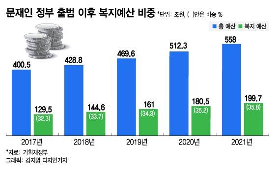文정부 5년···年예산 200조 늘고, 나랏빚 400조 더 쌓인다