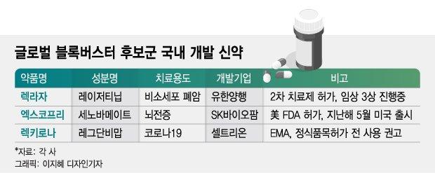 'K-신약' 글로벌 도전, 코로나 뚫고 매출 1조 겨눈다