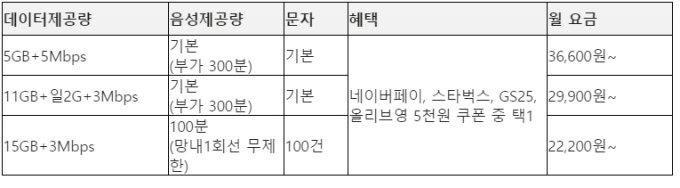 알뜰폰 고객에 매월 할인쿠폰 쏜다…'U+알뜰한 쿠폰팩' 출시
