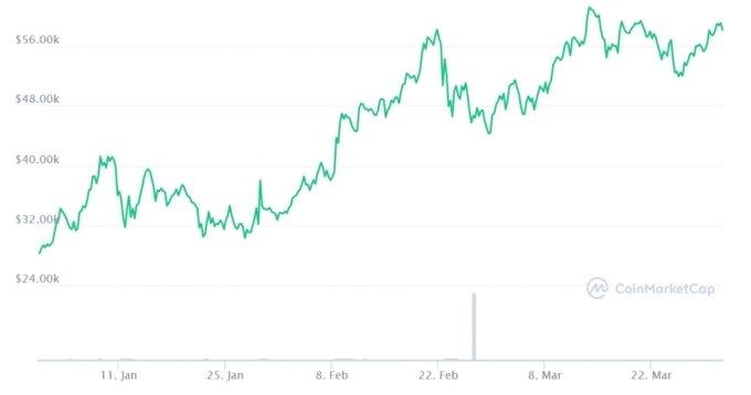 최근 3개월간 비트코인 가격/출처=코인마켓캡