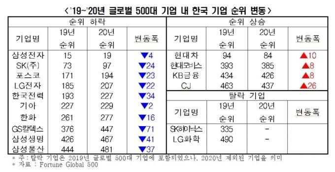 자료: 한국경제연구원