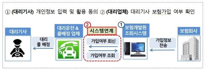 대리운전 개인보험 가입조회시스템: driver.kidi.or.kr (모바일 이용 가능) /= 금융위원회 제공
