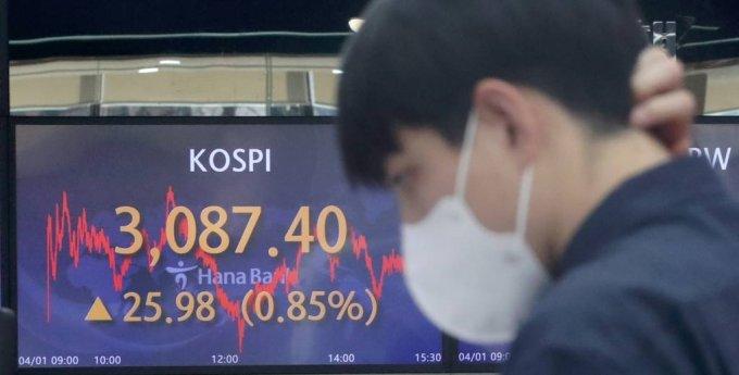 코스피가 전 거래일(3061.42)보다 25.98포인트(0.85%) 오른 3087.40에 장을 마감한 1일 오후 서울 중구 하나은행 딜링룸 전광판에 코스피가 표시되고 있다. 이날 코스닥 지수는 전 거래일(956.17)보다 9.61포인트(1.01%) 오른 965.78에, 원·달러 환율은 전 거래일(1131.8원)보다 0.1원 오른 1131.9원에 마감했다./사진=뉴시스