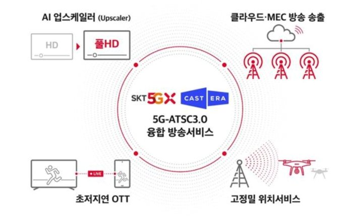 SKT, 5G·AI로 韓·美 방송서비스 미래 바꾼다