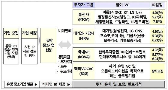비대면IR 추진 체계/자료=과학기술정보통신부