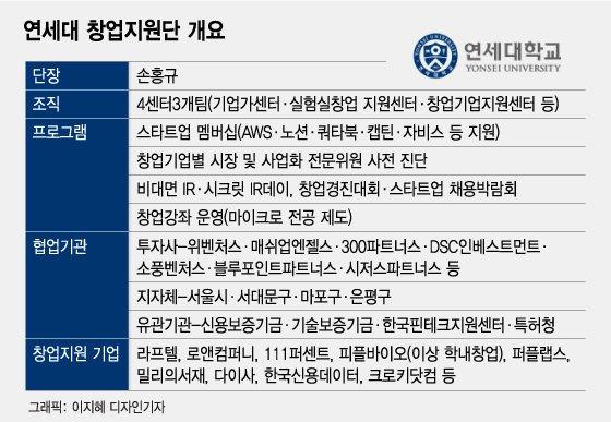 [유니밸리]지그재그 등 차세대 유니콘 키운 '독수리 솔루션'