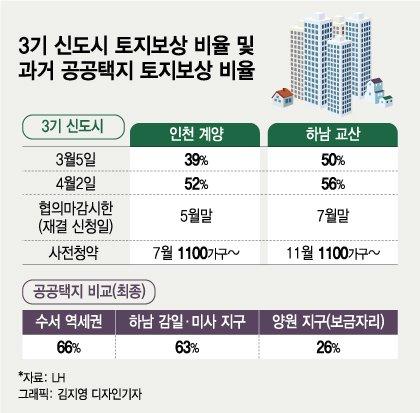LH 사태 후폭풍?..3기 신도시 토지보상, 39%→52% 급증했다