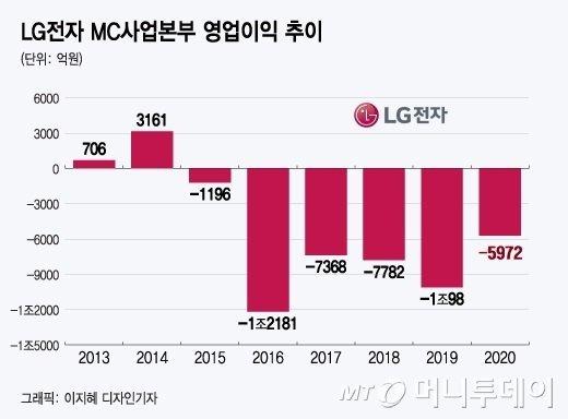 LG전자 MC사업본부 영업이익 추이